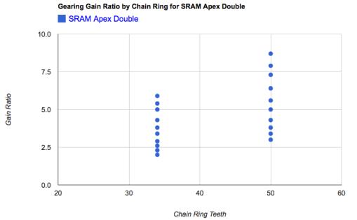SRAM Apex Compact