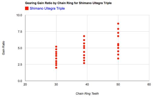 Shimano Ultegra Triple