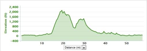 Sonoma Cavedale loop ride profile